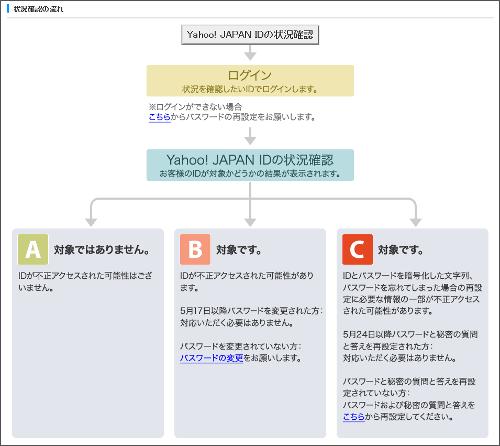 Yahoo! ID確認の流れ